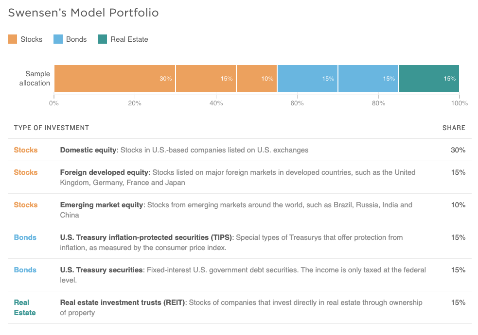swensens model portfolio, Real Estate Alternative Investment