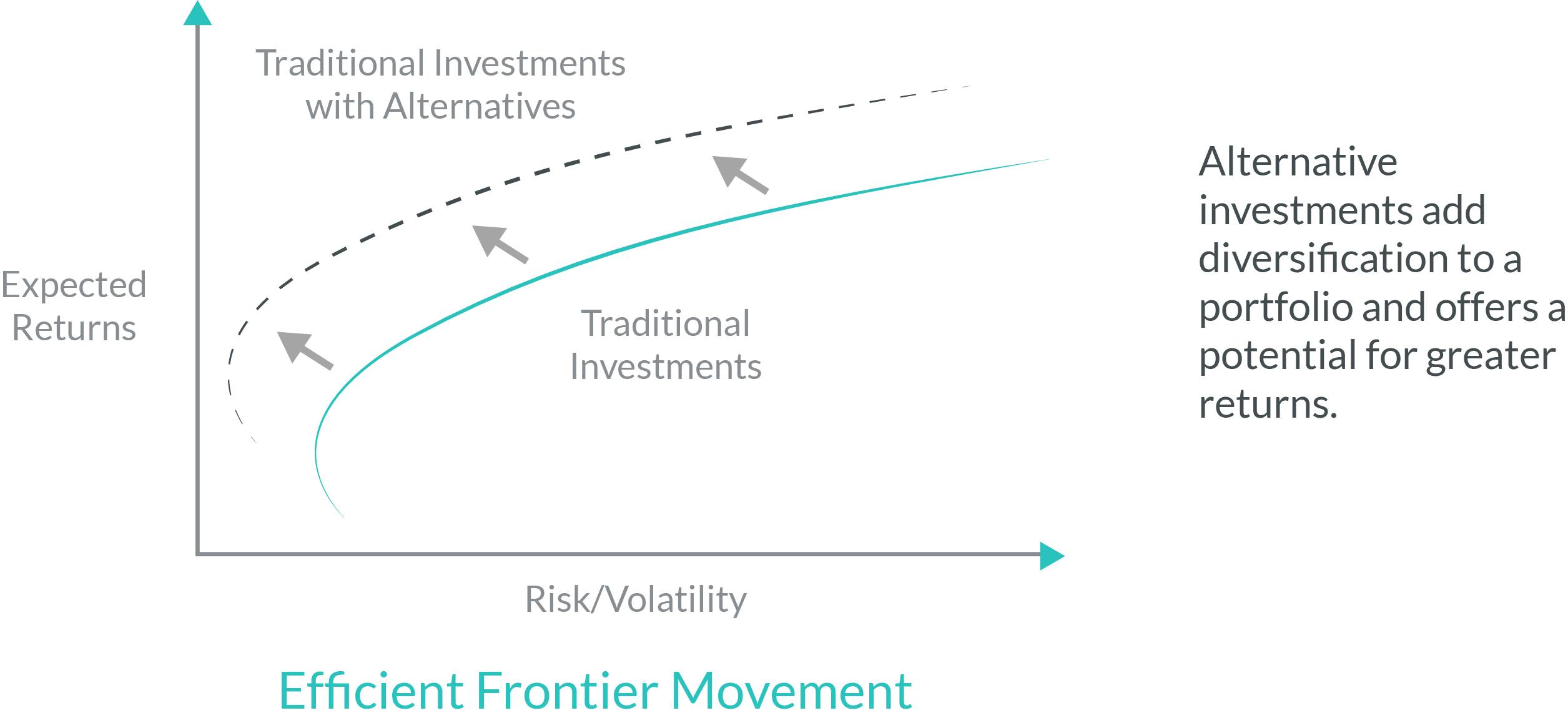 what are alternative investments., Alternative Investments and Diversification, hudsonpoint capital