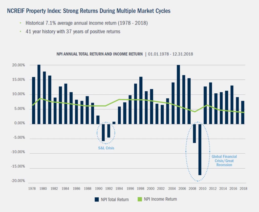 Real Estate Property Index